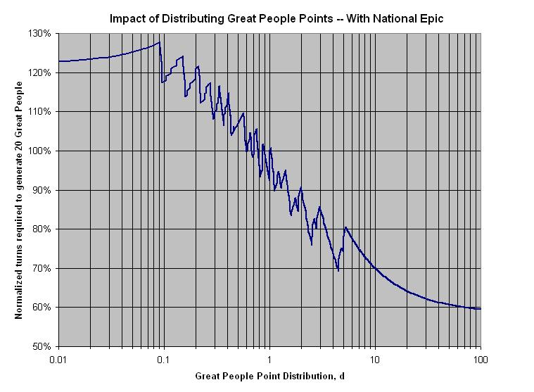 Impact of Distributing Great People Points: With National Epic